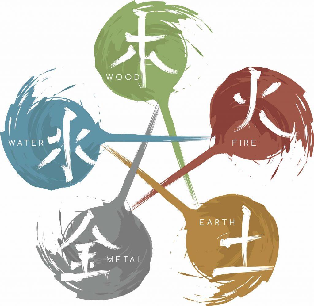 9 Star Ki Astrology based on Five elements